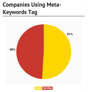 Over 50% of companies still populate their meta-keywords tag