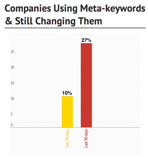 Bar Chart showing that 27% of Companies still modify their meta-keywords