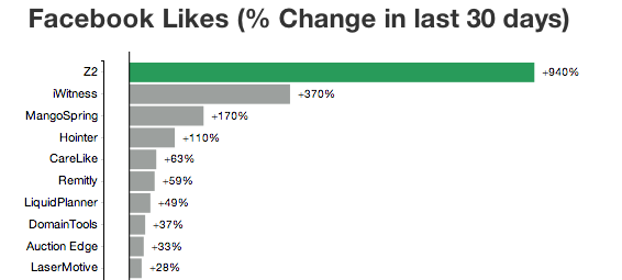 Z2 had the biggest percentage change in Facebook likes amongst the GeekWire 200