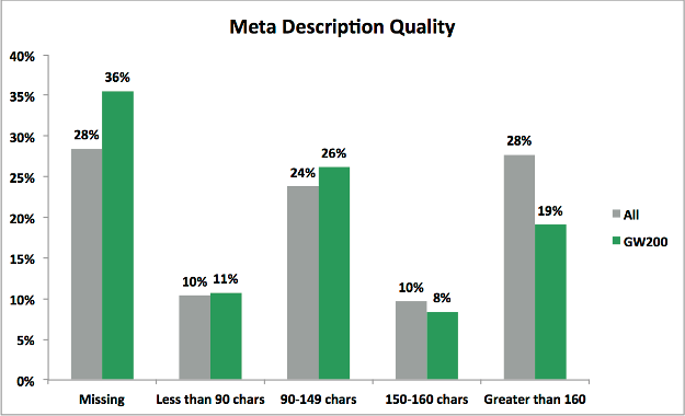 Meta Description Comparison