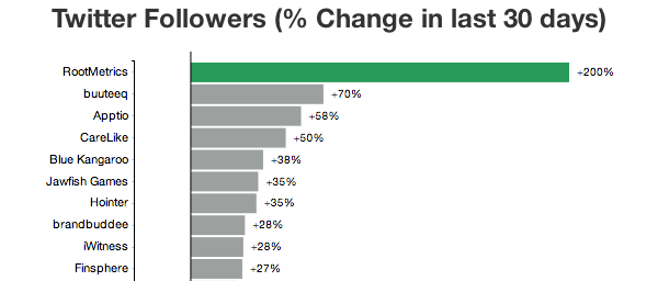 RootMetrics Tops Percentage Change in Twitter Followers in the Last Month